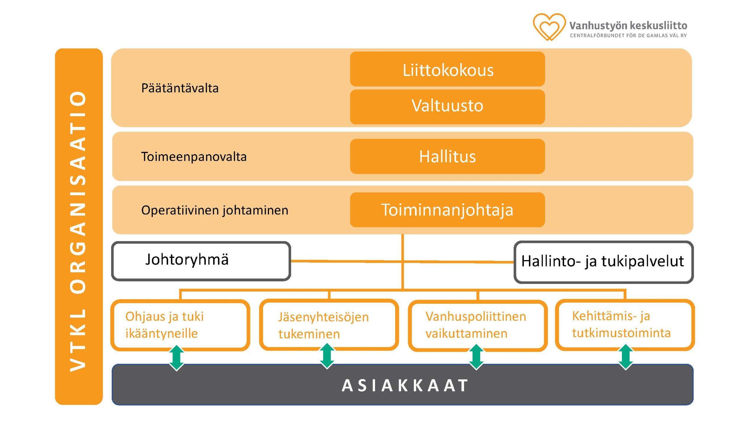 VTKL organisaatiokaavio