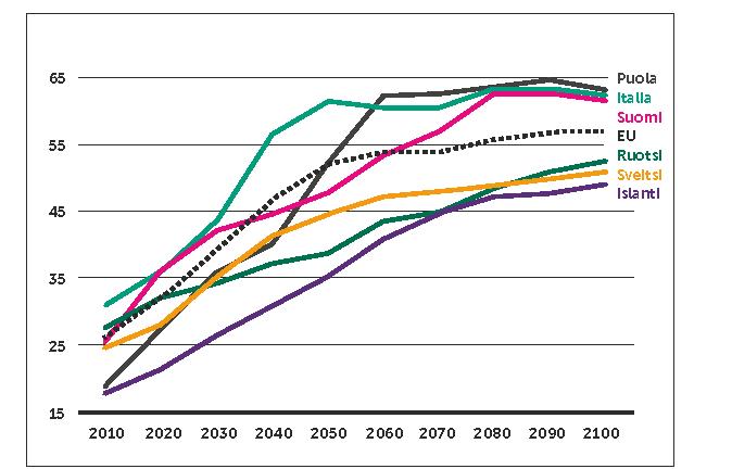 Vanhushuoltosuhde 2010-2019 ja enneuse 2020-2100 eri maissa