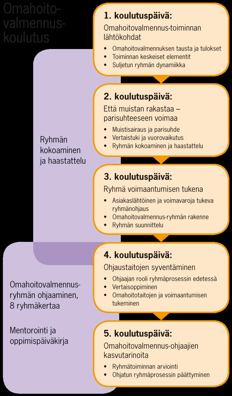 Omahoitovalmennus-koulutus. 1. lähiopetuspäivä: Omahoitovalmennus-toiminnan lähtökohdat: Omahoitovalmennuksen tausta ja tulokset. Toiminnan keskeiset elementit. Suljetun ryhmän dynamiikka. 2. lähiopetuspäivä: Että muistan rakastaa - parisuhteeseen voimaa. Muistiairaus ja parisuhde. Vertaistuki ja vuorovaikutus. Ryhmän kokoaminen ja haastattelu. 3. lähiopetuspäivä: Ryhmä voimaantumisen tukena. Asiakaslähtöinen ja voimavaroja tukeva ryhmänohjaus. Omahoitovalmennus-ryhmän rakenne. Ryhmän suunnittelu. 4. lähiopetuspäivä: Ohjaustaitojen syventäminen. Ohjaajan rooli ryhmäprosessin edetessä. Vertaisoppiminen. Omahoitotaitojen ja voimaantumisen tukeminen. 5. lähiopetuspäivä: Omahoitovalmennus-ohjaajien kasvutarinoita. Ryhmätoiminnan arviointi. Ohjatun ryhmäprosessin päättyminen.