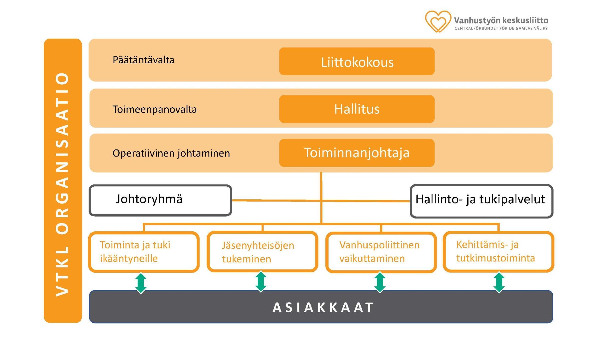 Vanhustyön keskusliiton organisaatiokaavio